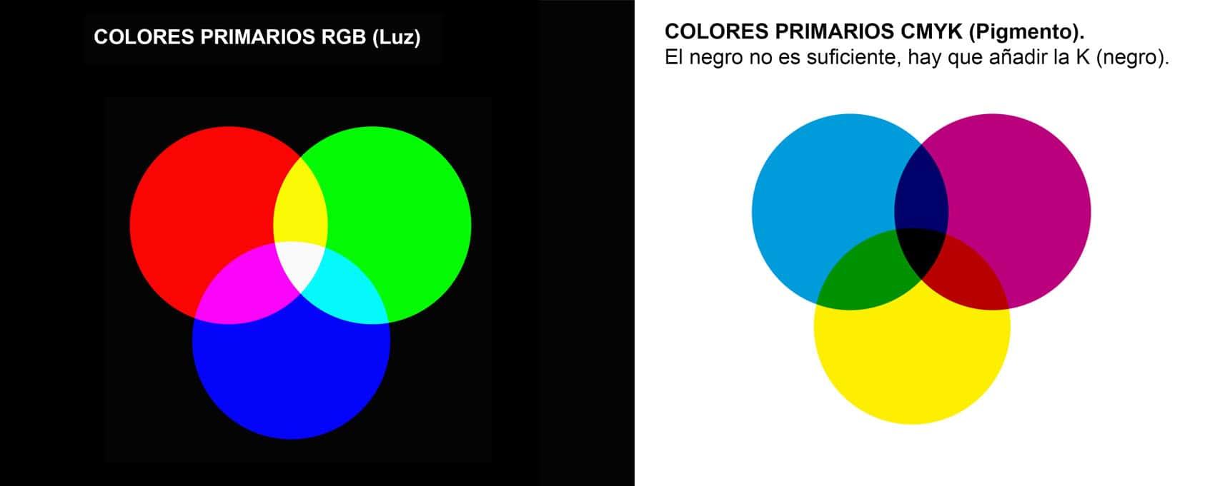 Teoría del color: diferencias entre RGB y CMYK