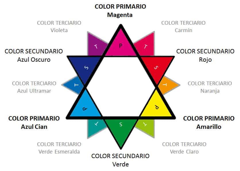 Teoría del color: colores primarios, secundarios y terciarios