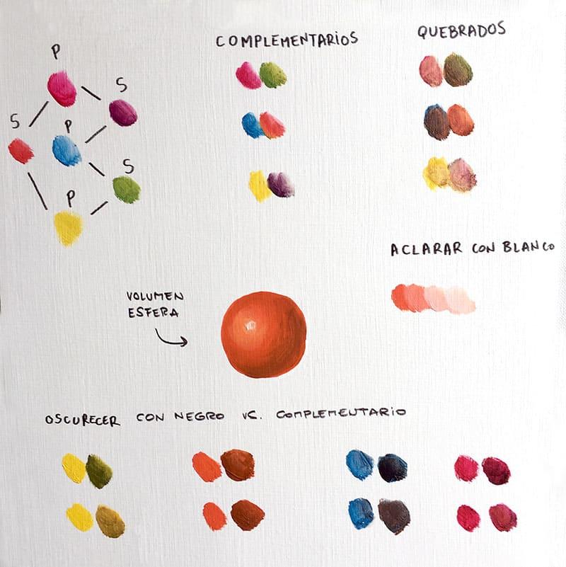 Ejercicios teoría del color en óleo