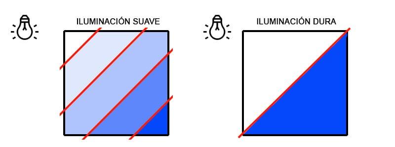 Iluminación suave vs. dura