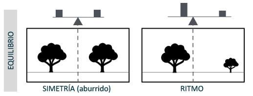 Composición: equilibrio en los pesos