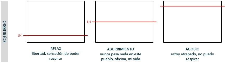 Composición: dónde colocar la linea de horizonte