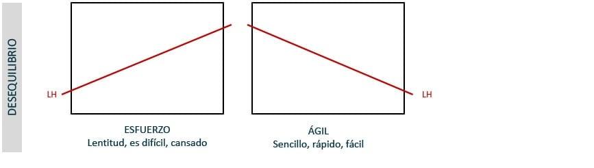 Composición: dónde colocar la linea de horizonte (desequilibrio)