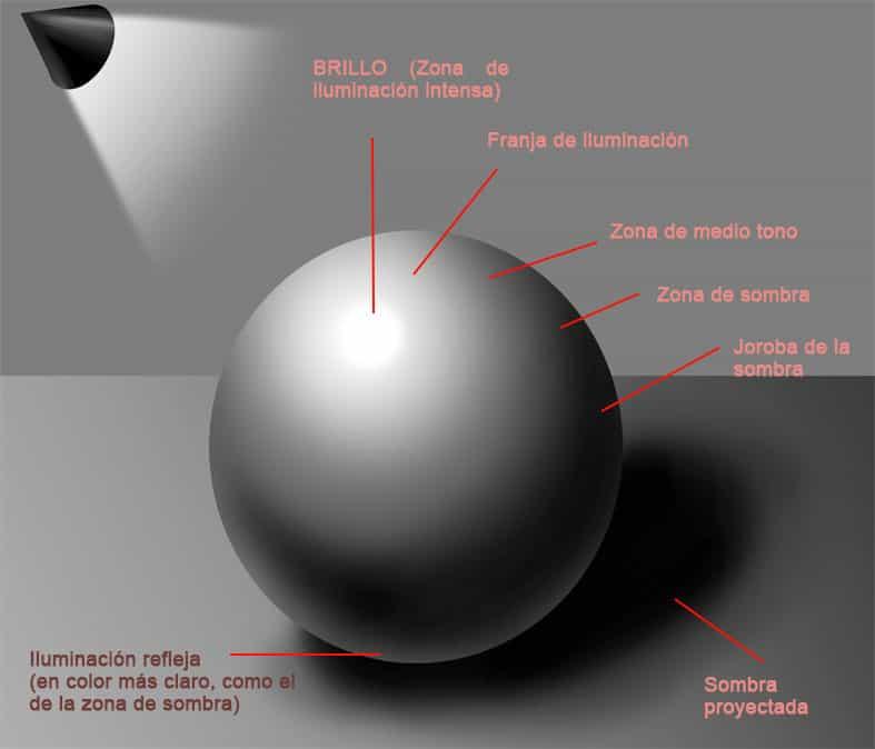 Zonas de iluminación y sombra en una esfera